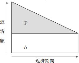 元金均等返済イメージ図