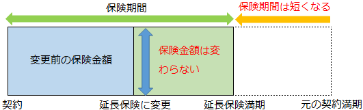 延長保険(保険見直し)