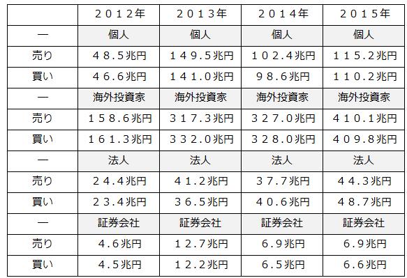 株式売買状況委託内訳