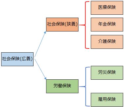 社会保険イメージ図