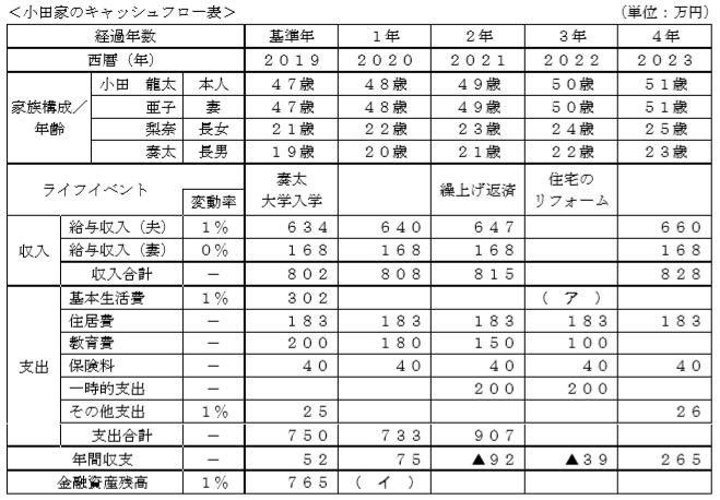 キャッシュフロー表(FP2級)