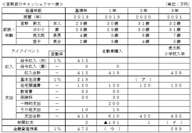 キャッシュフロー表FP3級実技(資産設計)