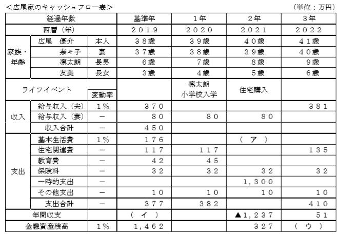 キャッシュフロー表FP3級資産設計