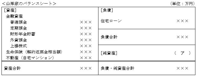 バランスシートFP3級実技(資産設計)