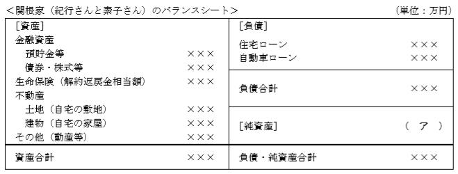 バランスシート2級FP実技(資産設計)