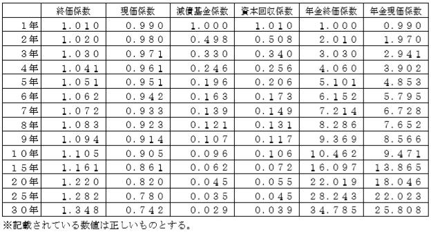 係数(2級資産設計)