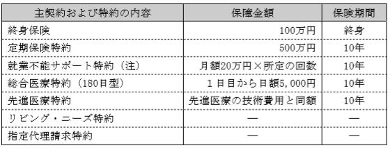 保険(どりめざFP)