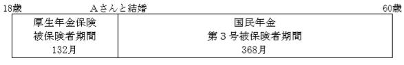 厚生年金(どりめざFP)