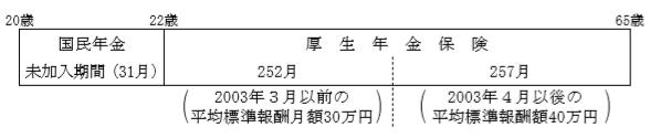 厚生年金FP3級実技試験(個人資産)