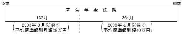 厚生年金FP2級実技試験