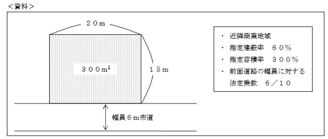 建築面積の最高限度(建蔽率)FP3級過去問