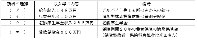 所得の分類FP2級