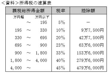 所得税の速算表生保fp2級