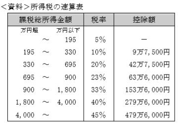 所得税の速算表FP2級実技