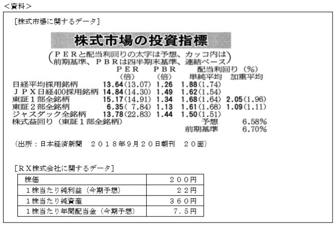 投資指標FP3級実技(資産設計)