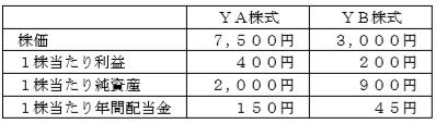 投資指標FP2級資産設計