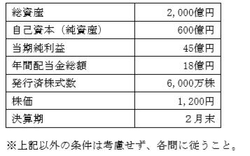 投資指標FP3級