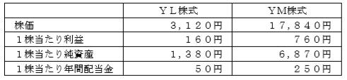 株式投資(どりめざFP)