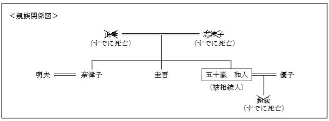 法定相続分FP3級実技(資産設計)