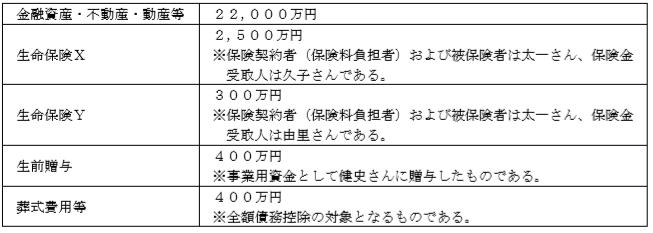 相続税の課税遺産総額2級FP実技(資産設計)
