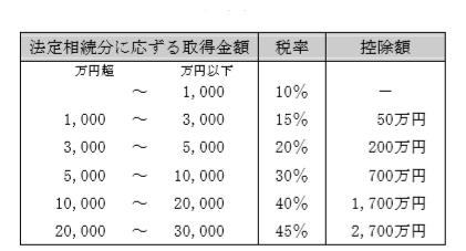 相続税の速算表(過去問解説)
