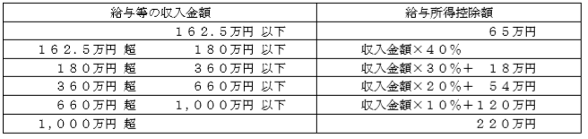 給与所得速算表3級FP資産設計