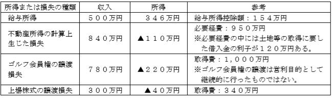 総所得金額FP2級実技試験