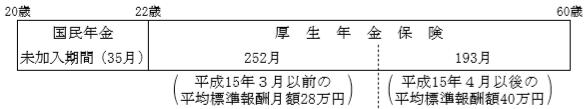 老齢基礎年金3級fp