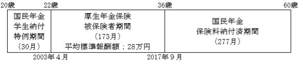 老齢給付(2級FP個人資産)