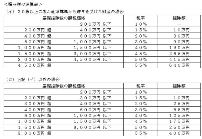 贈与税速算表FP2級