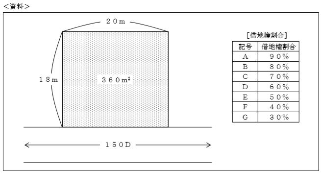 路線価方式FP試験