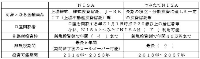 NISAFP3級実技(資産設計)