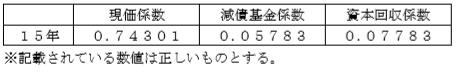 fp過去問資産設計(係数)